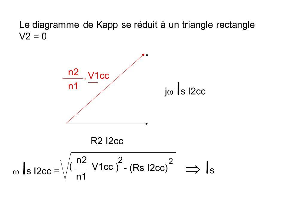  ls Le diagramme de Kapp se réduit à un triangle rectangle V2 = 0 n2