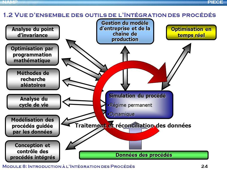 1.2 Vue d'ensemble des outils de l'Intégration des procédés