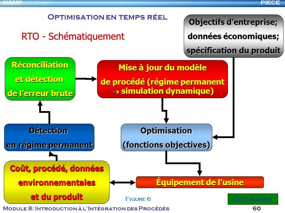RTO - Schématiquement Optimisation en temps réel
