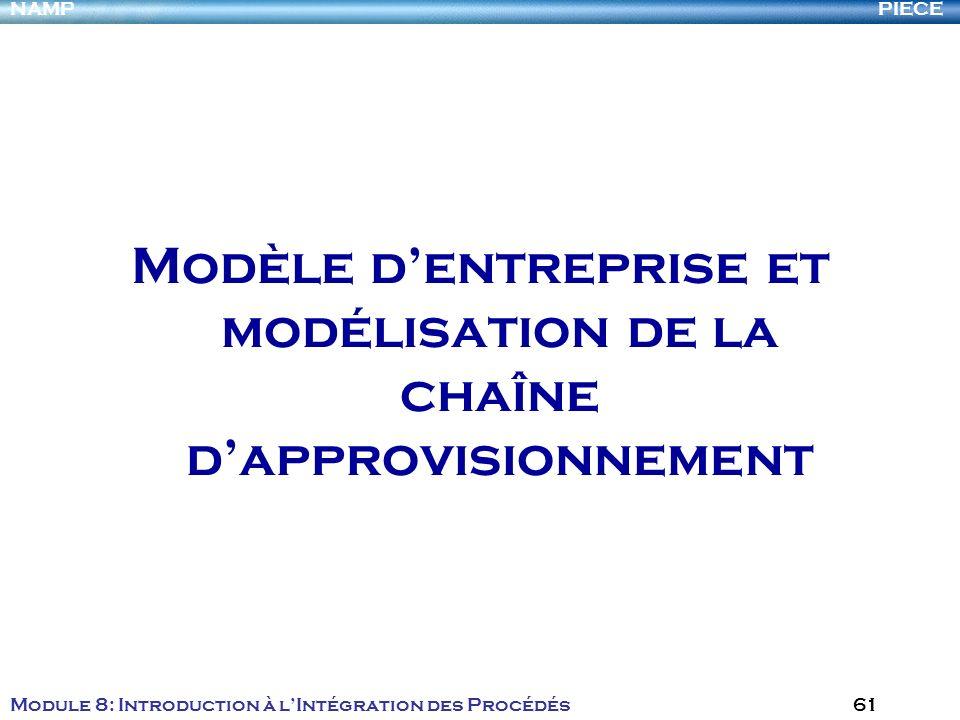 Modèle d'entreprise et modélisation de la chaîne d'approvisionnement