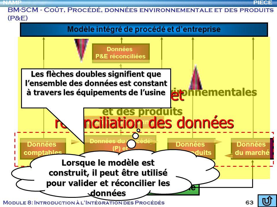 BM-SCM - Coût, Procédé, données environnementale et des produits (P&E)