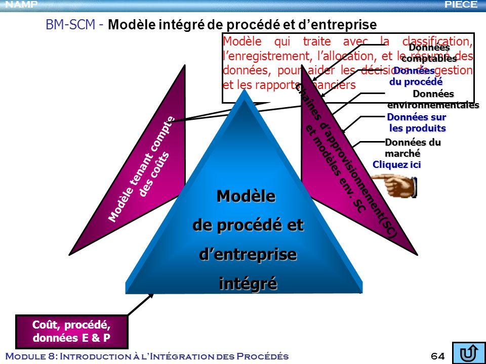 BM-SCM - Modèle intégré de procédé et d'entreprise
