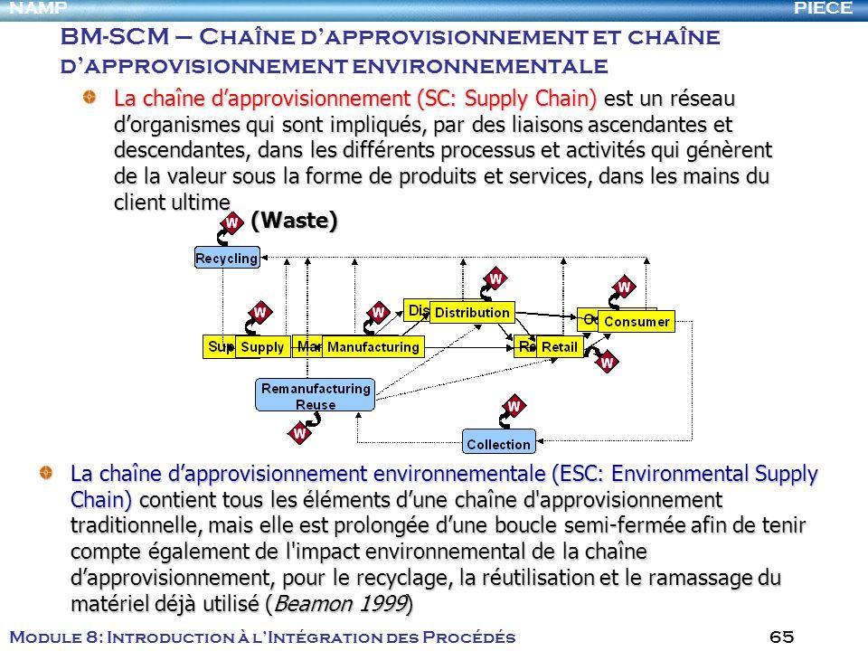 BM-SCM – Chaîne d'approvisionnement et chaîne d'approvisionnement environnementale