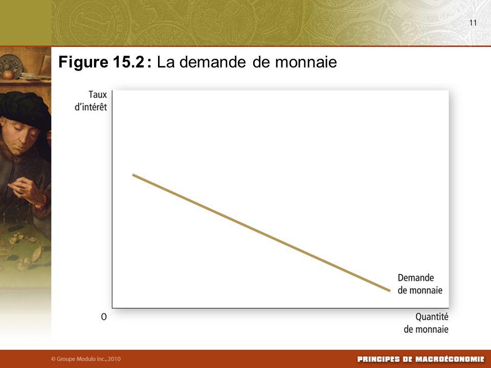 Figure 15.2 : La demande de monnaie