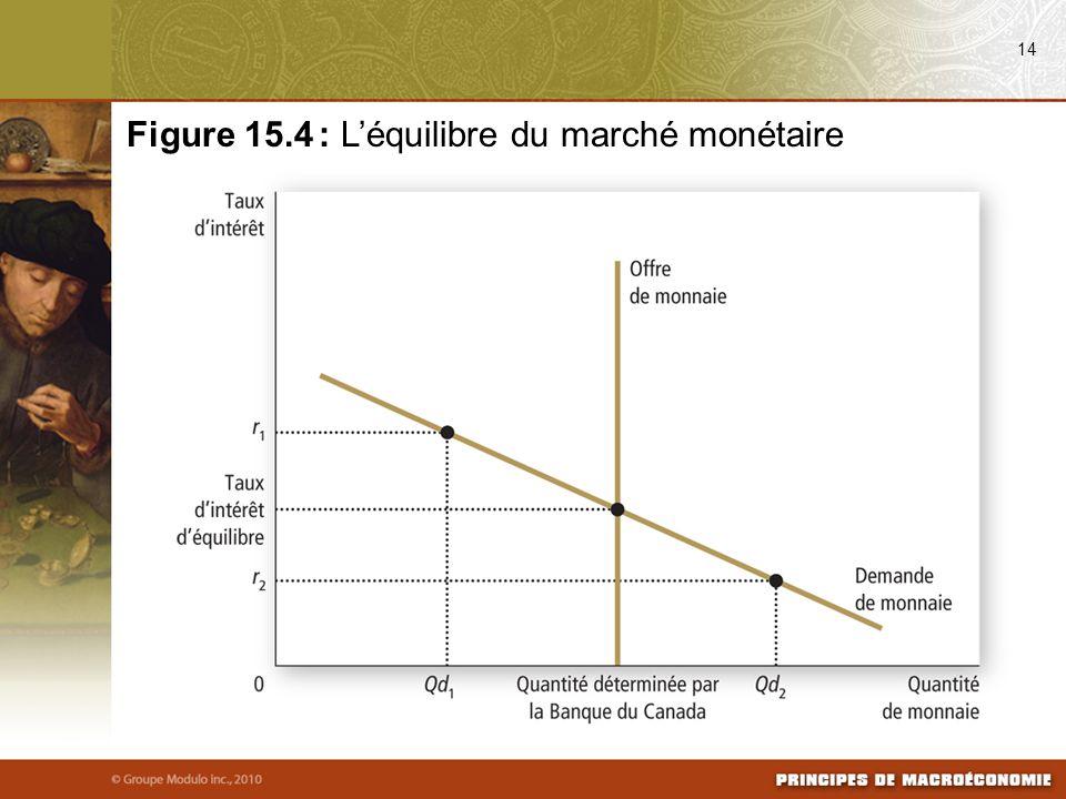 Figure 15.4 : L'équilibre du marché monétaire