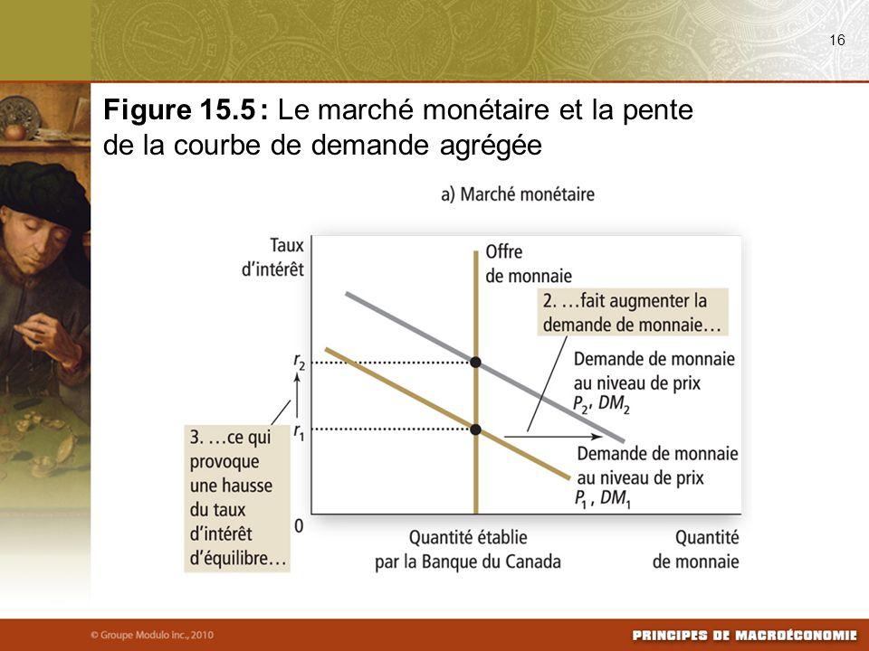 08/25/09 16. Figure 15.5 : Le marché monétaire et la pente de la courbe de demande agrégée.