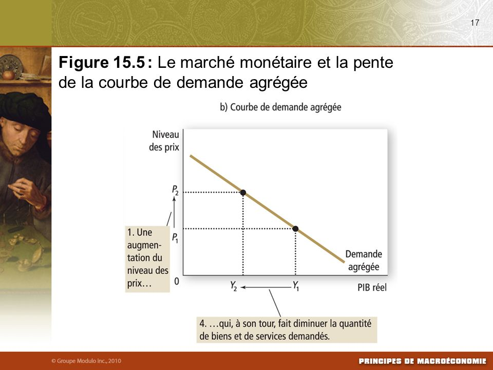 08/25/09 17. Figure 15.5 : Le marché monétaire et la pente de la courbe de demande agrégée.