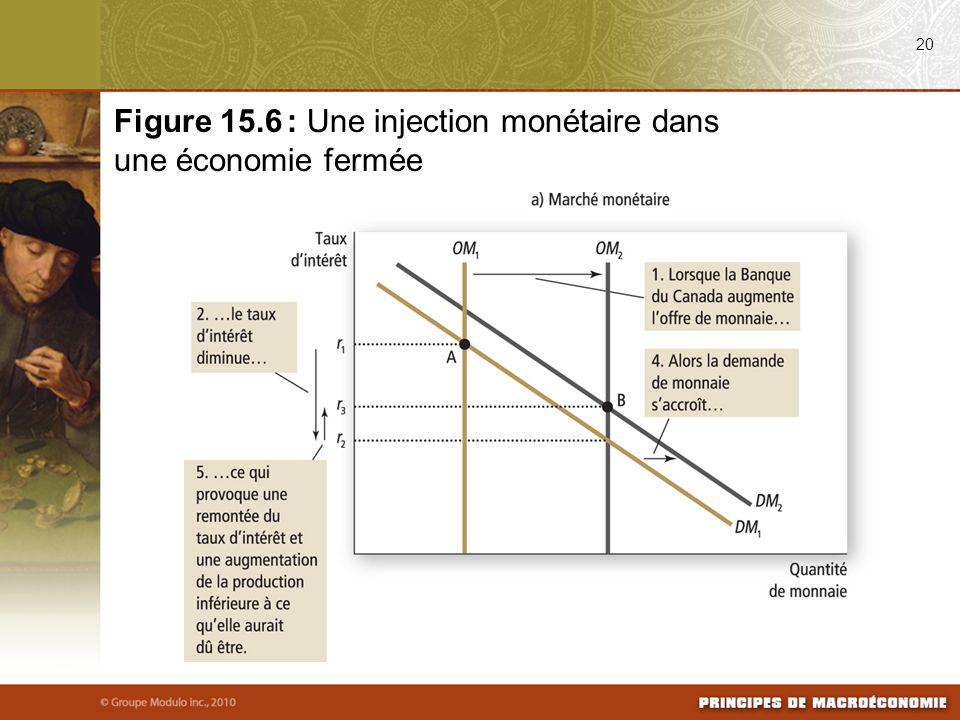 Figure 15.6 : Une injection monétaire dans une économie fermée