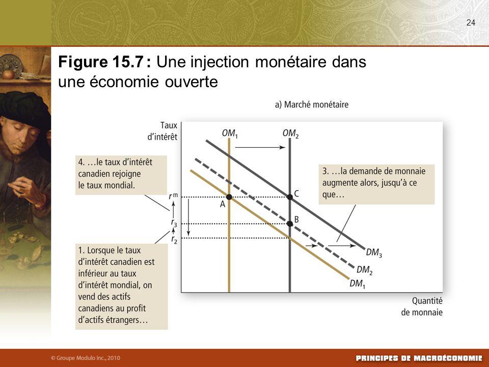 Figure 15.7 : Une injection monétaire dans une économie ouverte