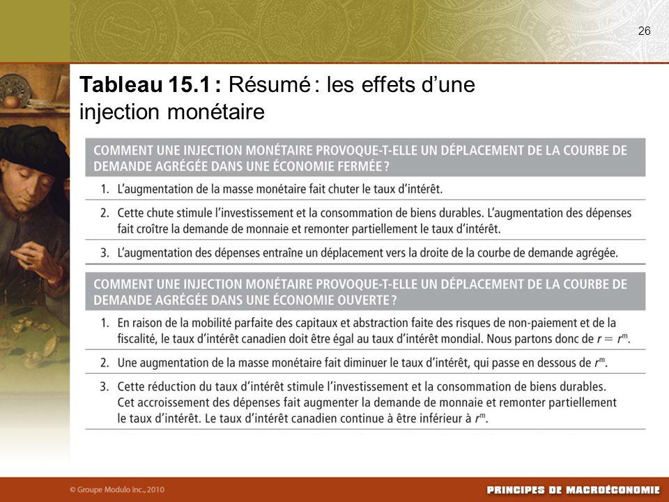 Tableau 15.1 : Résumé : les effets d'une injection monétaire