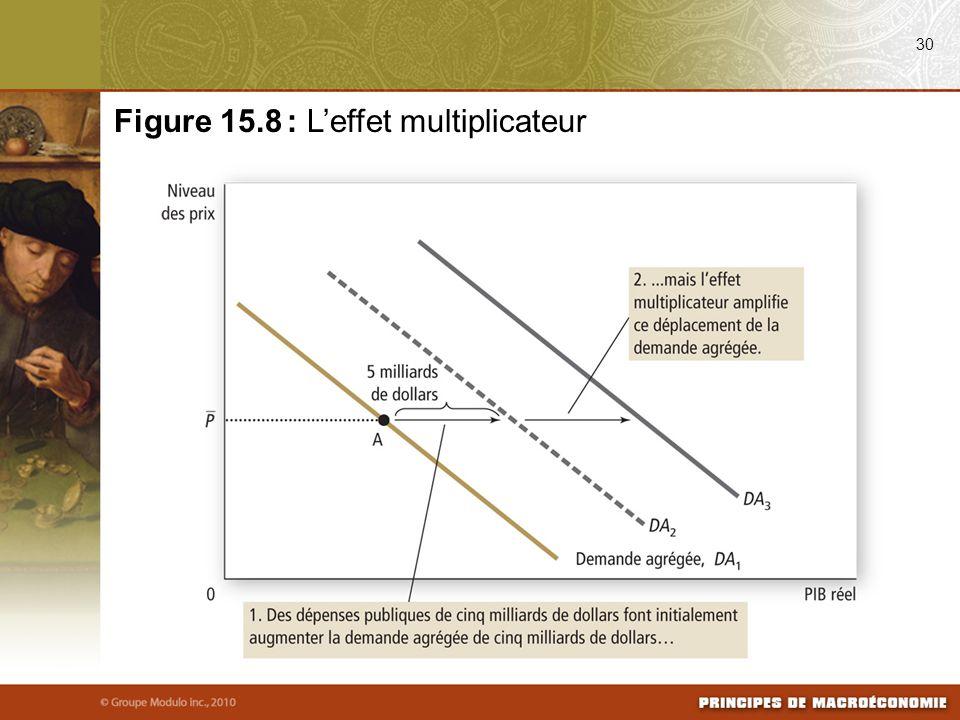 Figure 15.8 : L'effet multiplicateur