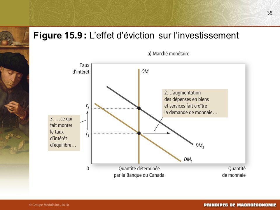 Figure 15.9 : L'effet d'éviction sur l'investissement