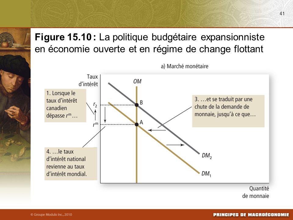 08/25/09 41. Figure 15.10 : La politique budgétaire expansionniste en économie ouverte et en régime de change flottant.