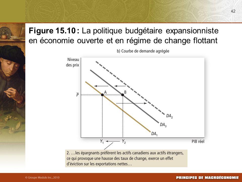 08/25/09 42. Figure 15.10 : La politique budgétaire expansionniste en économie ouverte et en régime de change flottant.