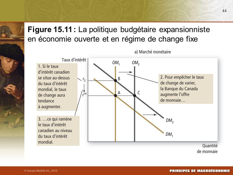 08/25/09 44. Figure 15.11 : La politique budgétaire expansionniste en économie ouverte et en régime de change fixe.