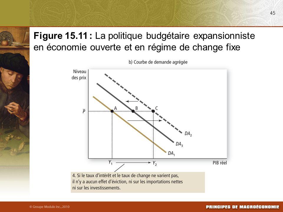 08/25/09 45. Figure 15.11 : La politique budgétaire expansionniste en économie ouverte et en régime de change fixe.