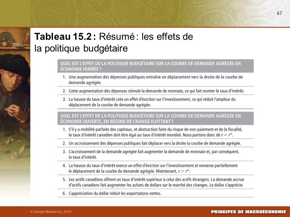 Tableau 15.2 : Résumé : les effets de la politique budgétaire