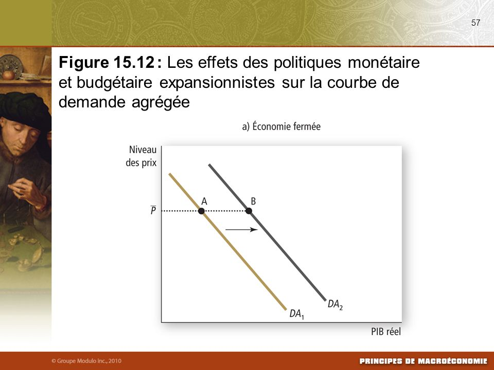 08/25/09 57. Figure 15.12 : Les effets des politiques monétaire et budgétaire expansionnistes sur la courbe de demande agrégée.