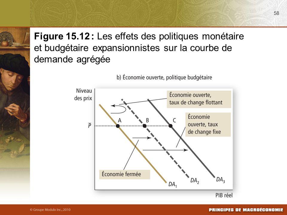 08/25/09 58. Figure 15.12 : Les effets des politiques monétaire et budgétaire expansionnistes sur la courbe de demande agrégée.