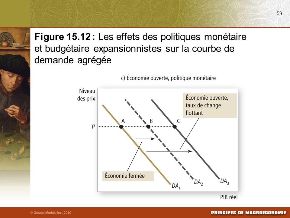 08/25/09 59. Figure 15.12 : Les effets des politiques monétaire et budgétaire expansionnistes sur la courbe de demande agrégée.