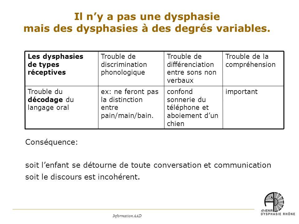 Il n'y a pas une dysphasie mais des dysphasies à des degrés variables.