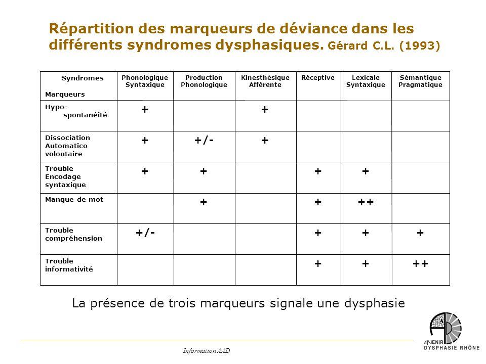 Répartition des marqueurs de déviance dans les différents syndromes dysphasiques. Gérard C.L. (1993)