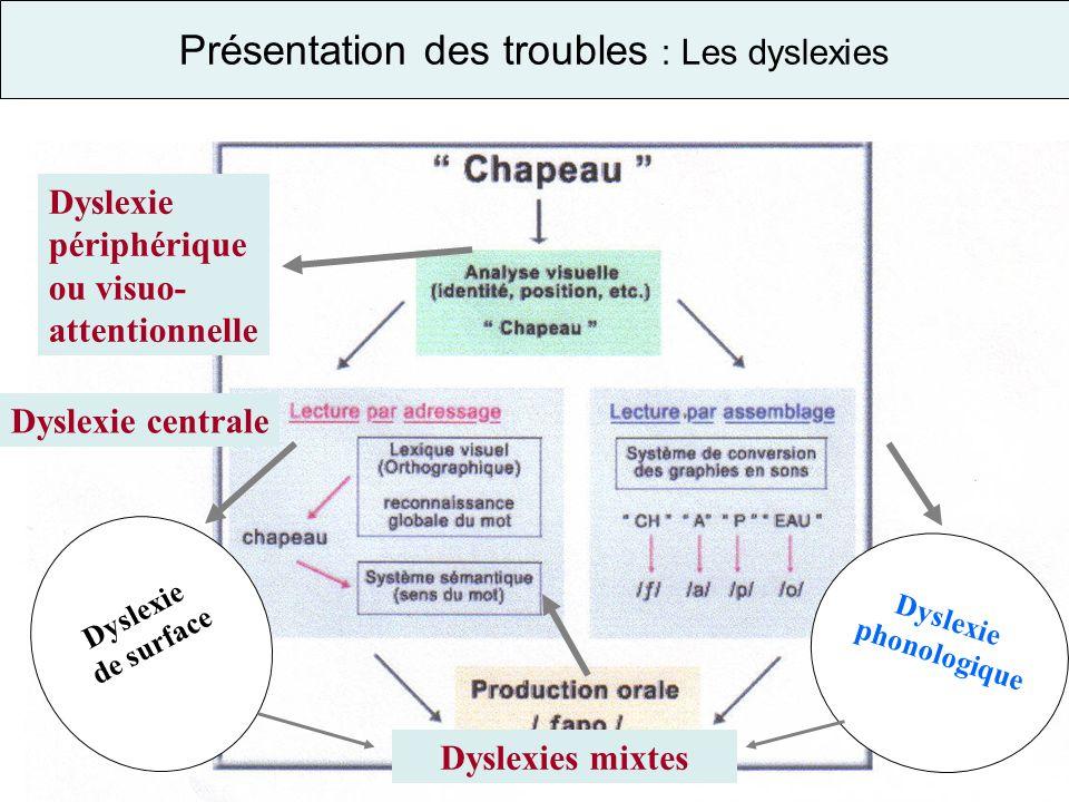 Présentation des troubles : Les dyslexies