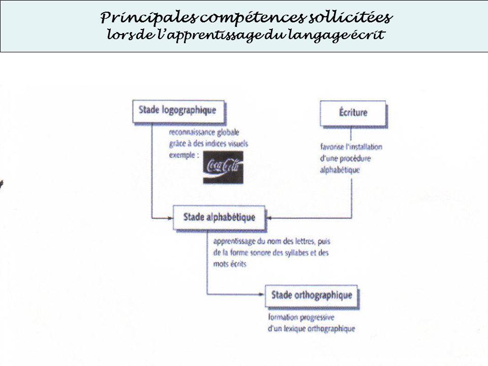 Principales compétences sollicitées