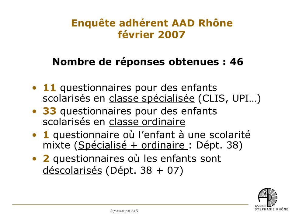 Enquête adhérent AAD Rhône Nombre de réponses obtenues : 46