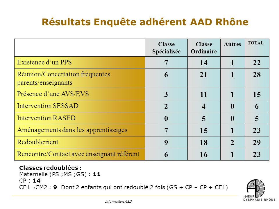 Résultats Enquête adhérent AAD Rhône