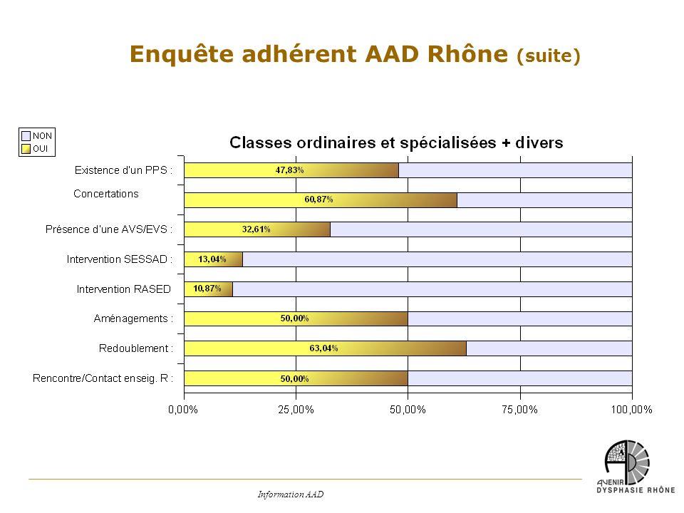 Enquête adhérent AAD Rhône (suite)