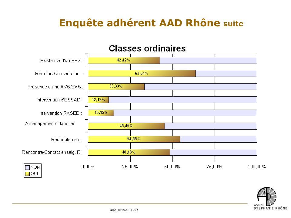 Enquête adhérent AAD Rhône suite