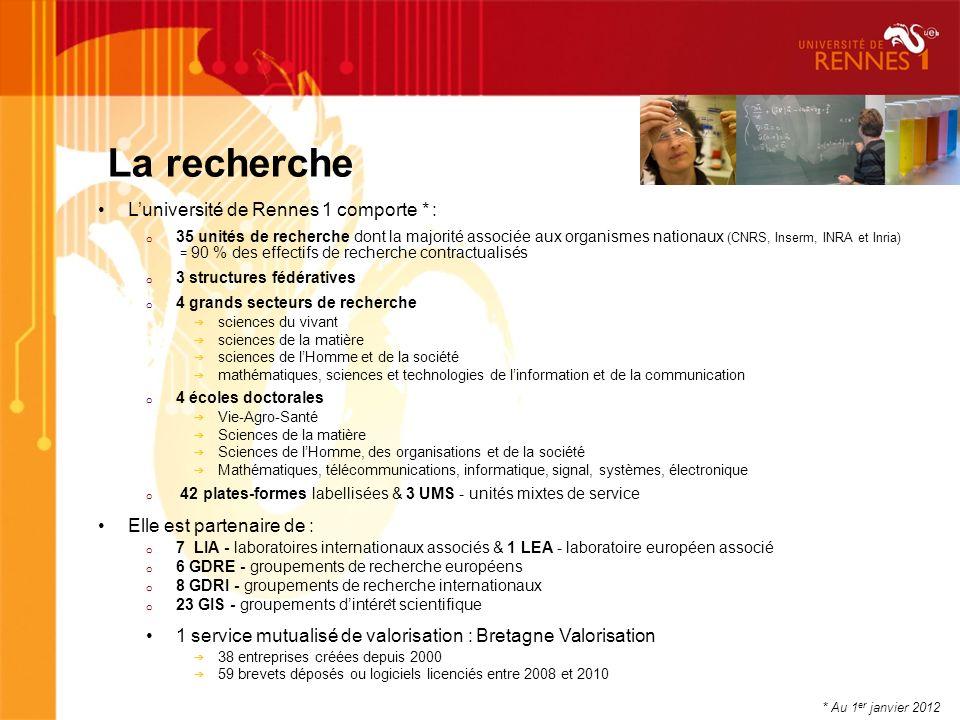 La recherche L'université de Rennes 1 comporte * :