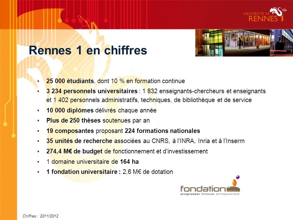 Rennes 1 en chiffres 25 000 étudiants, dont 10 % en formation continue