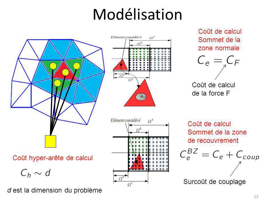 Modélisation Coût de calcul Sommet de la zone normale Coût de calcul