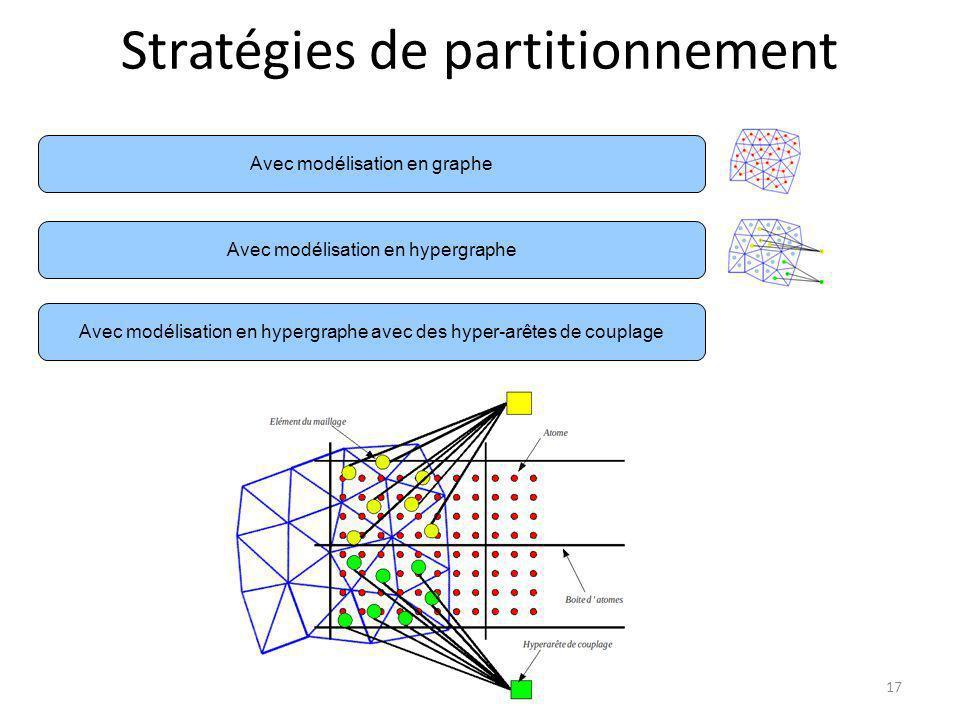 Stratégies de partitionnement