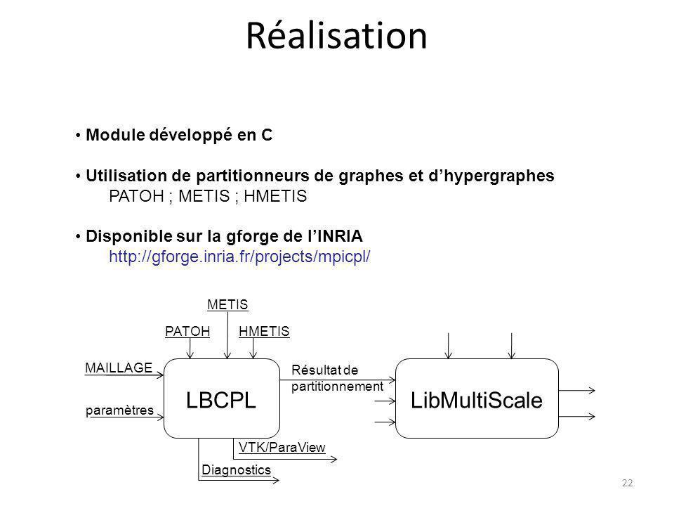 Réalisation LBCPL LibMultiScale Module développé en C