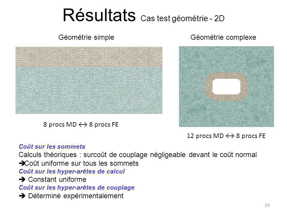 Résultats Cas test géométrie - 2D
