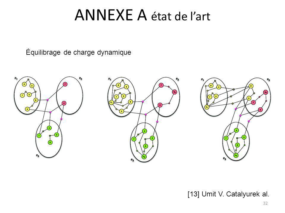ANNEXE A état de l'art Équilibrage de charge dynamique
