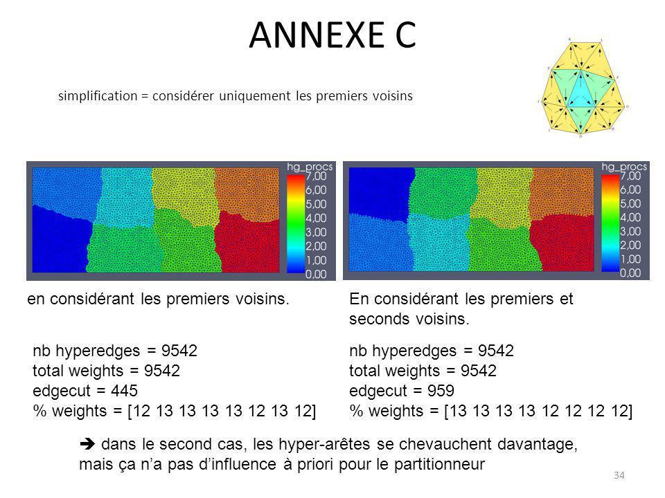 ANNEXE C en considérant les premiers voisins.