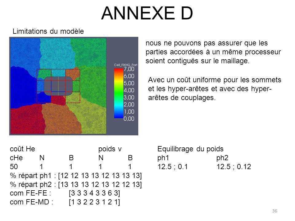 ANNEXE D Limitations du modèle