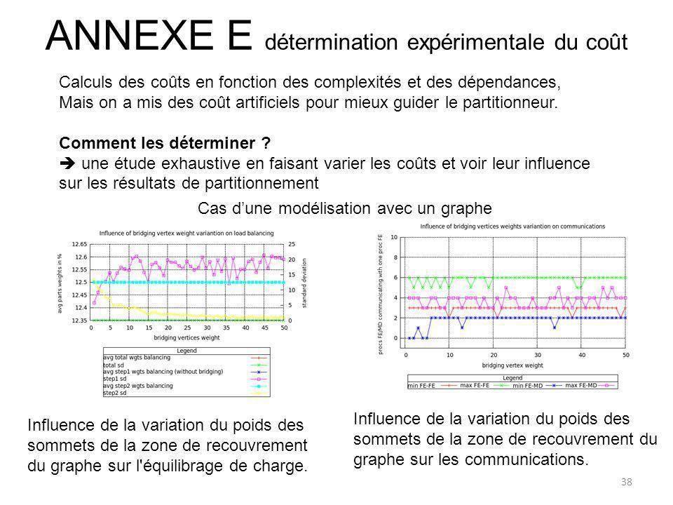 ANNEXE E détermination expérimentale du coût