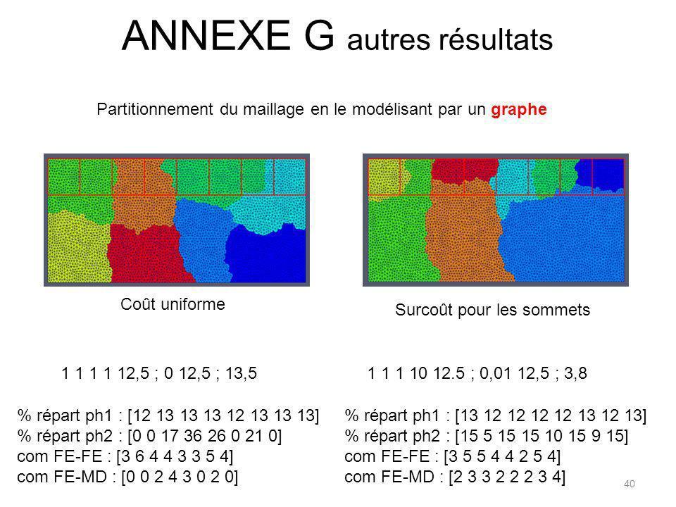 ANNEXE G autres résultats