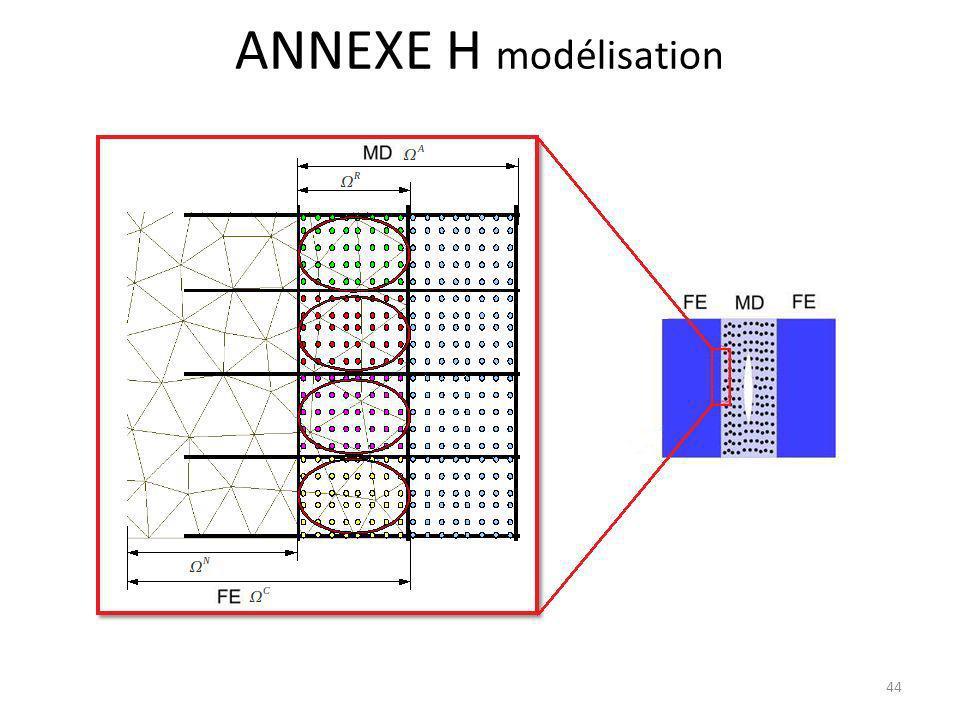 ANNEXE H modélisation 44