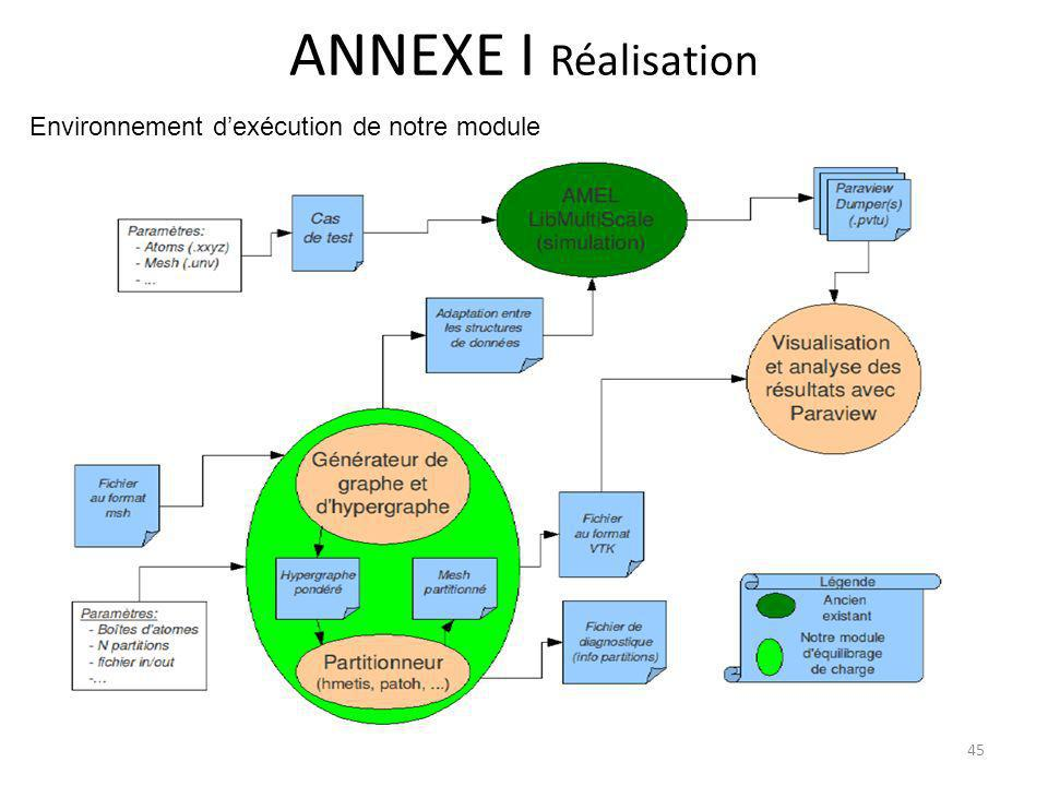 ANNEXE I Réalisation Environnement d'exécution de notre module 45