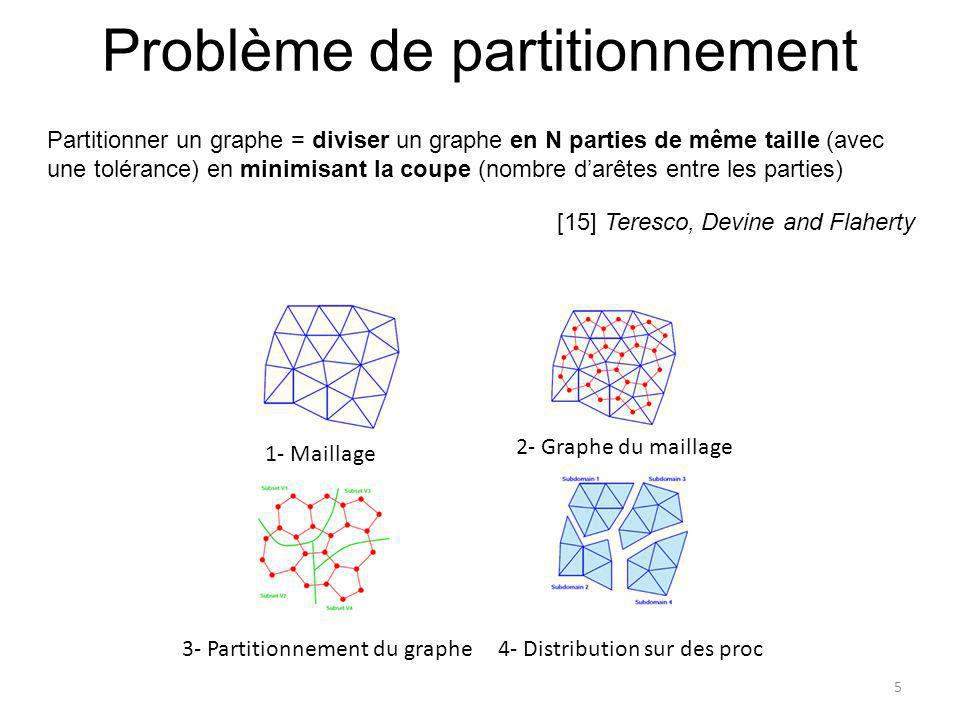 Problème de partitionnement