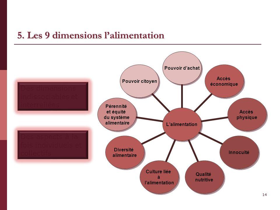 5. Les 9 dimensions l'alimentation