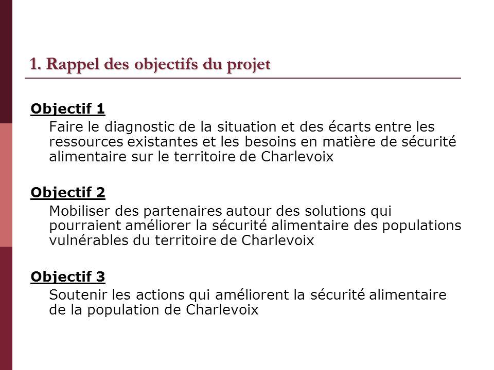 1. Rappel des objectifs du projet