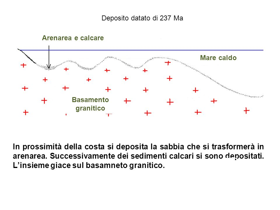 Deposito datato di 237 Ma Arenarea e calcare. Mare caldo. Basamento granitico.