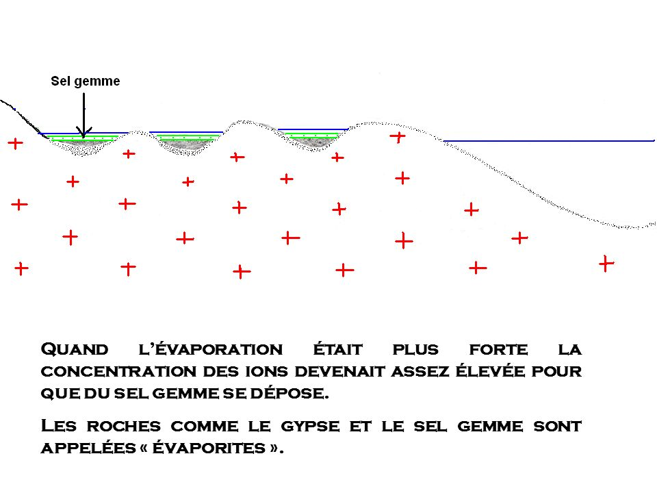 Quand l'évaporation était plus forte la concentration des ions devenait assez élevée pour que du sel gemme se dépose.